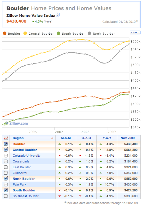 zillow-home-prices-nov-09