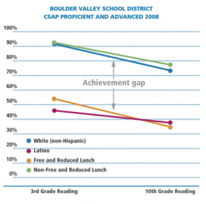 Achievement gap between white/higher income and Latino/lower income kids in Boulder Valley schools (Source: The Community Foundation Trends report, 2009)