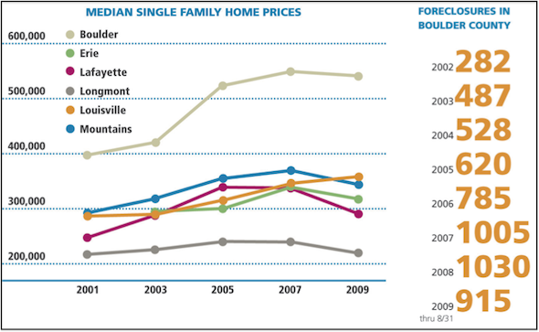 Home price trends and rising foreclosures (Source: Trends report, The Community Foundation)